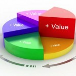 values matrix στην επιχείρηση